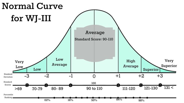 normal curve woodcock johnson iii wjiii and assessment. Black Bedroom Furniture Sets. Home Design Ideas