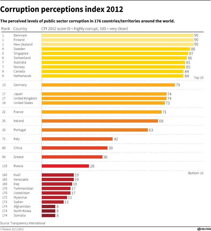 corruption perception index 2013 pdf