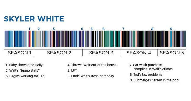 'Breaking Bad' Colors: A Complete Guide To The Theories, Costumes | StyleCaster