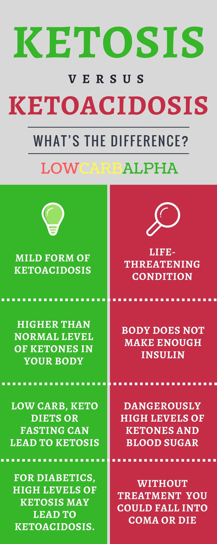 Ketoacidosis vs Ketosis https://lowcarbalpha.com/ketoacidosis-vs-ketosis/ What's the Difference? Learn about a ketogenic diet, burning stored fat with ketones plus the symptoms and causes of ketoacidosis #lowcarb #keto #LCHF #lowcarbalpha #ketosis