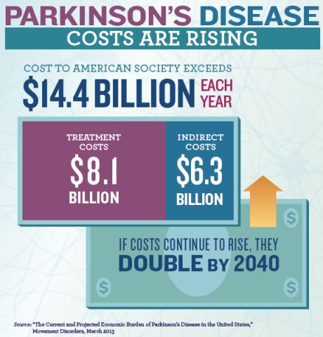 how to make sure you hinder parkinson verts diseases articles