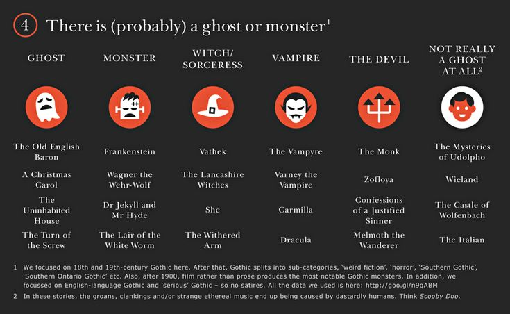 Gothic novels: There is (probably) a ghost or monster | How To Tell If You're Reading a Gothic Story