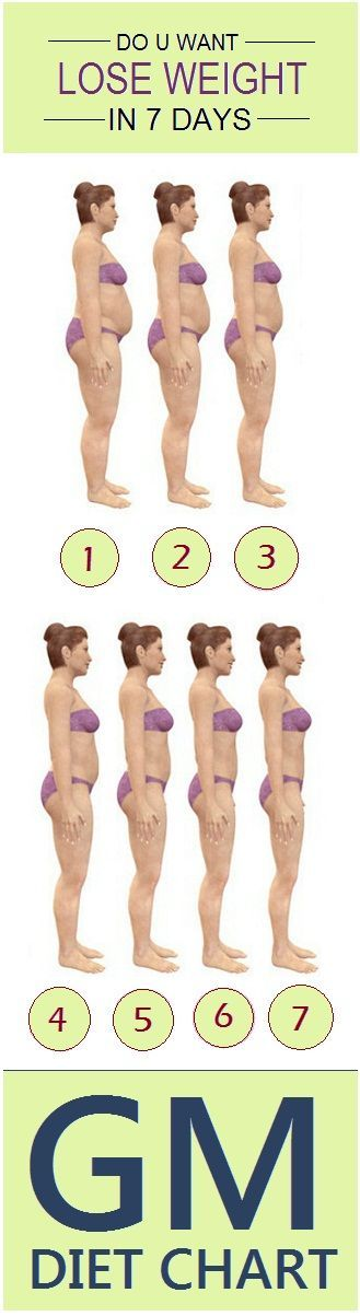 Check out these 7 days procedure to reduce your weight fast..