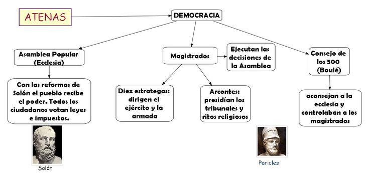 Esto es un esquema un poco resumido en el que ponemos en que consistía la democracia ateniense.