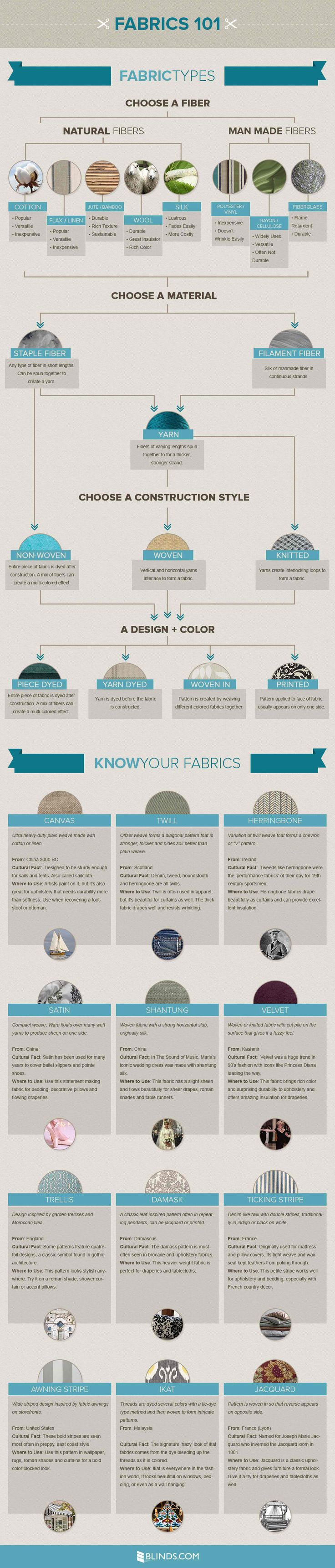 Picking Fabric For Upholstery And The Like  Be Your Own Interior Designer With These Infographics • Page 2 of 10 • BoredBug