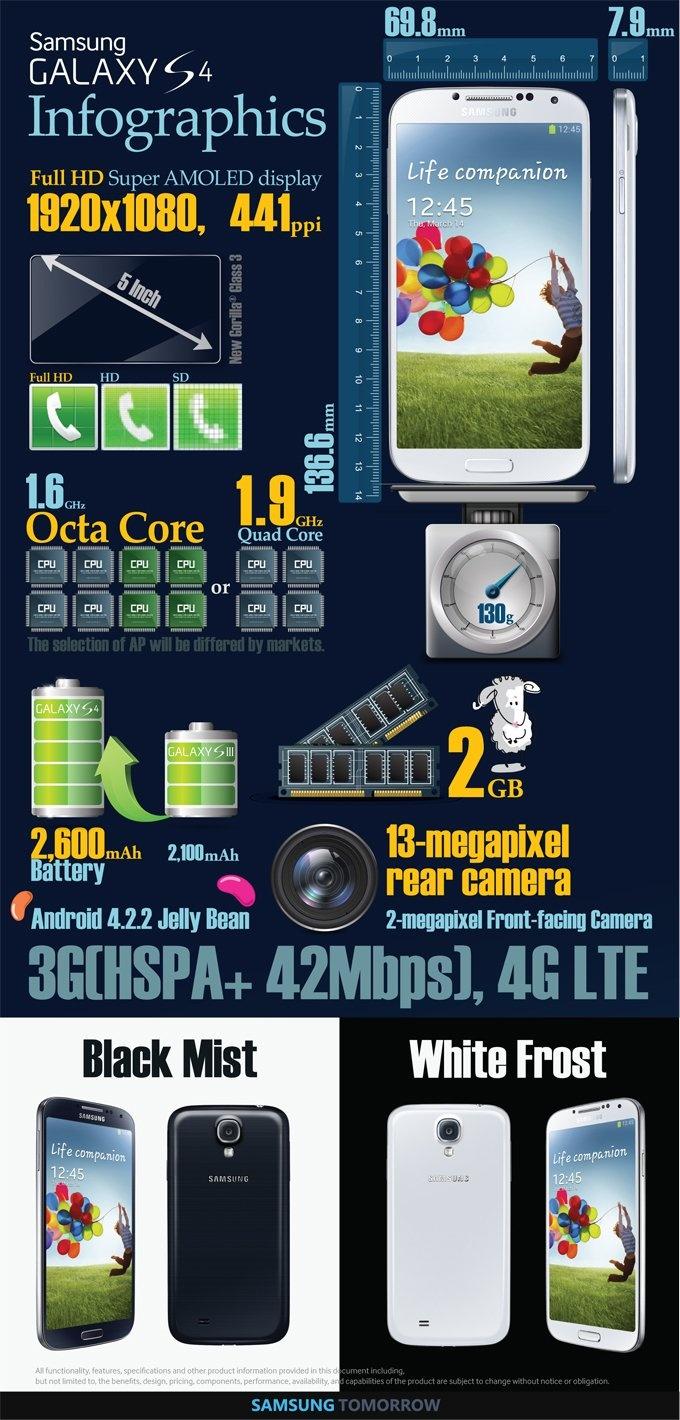 Samsung GALAXY S 4 jednim pogledom (Infografika) http://www.androidrevija.com/samsung-galaxy-s-4-jednim-pogledom-infografika/