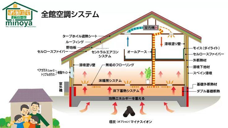 自然素材の新築、全館空調の家、三重県鈴鹿市みのや、リフォーム、平家の家、2世帯住宅、暖かい家