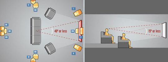 The Home Theater Mistake We See Over and Over Again. So get a proper size tv and place it in right distance from sofa.