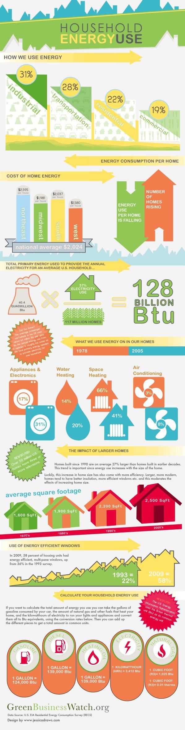 US Home Energy Use [infographic] by http://jessicadraws.com/