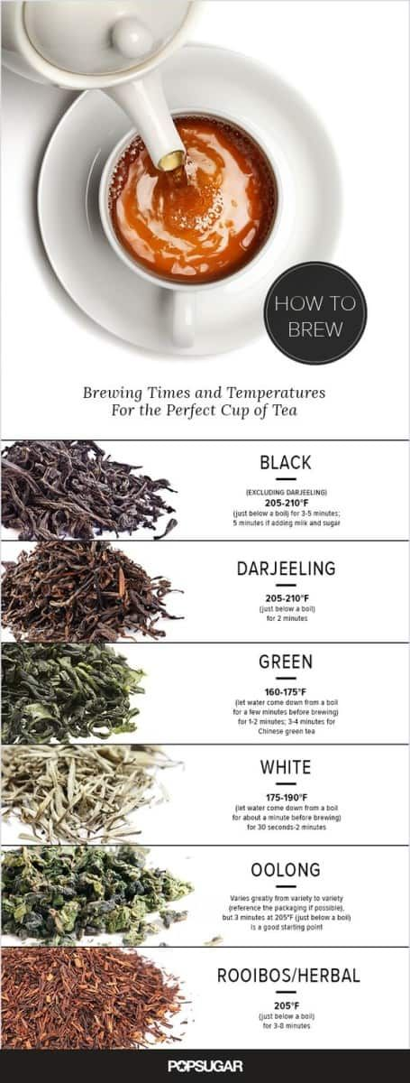 Brewing times and temperatures for the perfect cup of tea