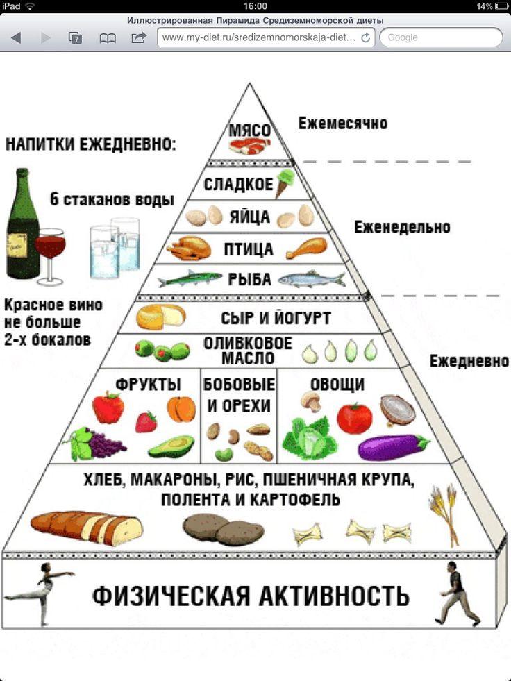 Схема Питания Для Здорового Похудения. Меню ПП на неделю для похудения. Таблица с рецептами из простых продуктов, примерный рацион питания на 1000, 1200, 1500 калорий в день