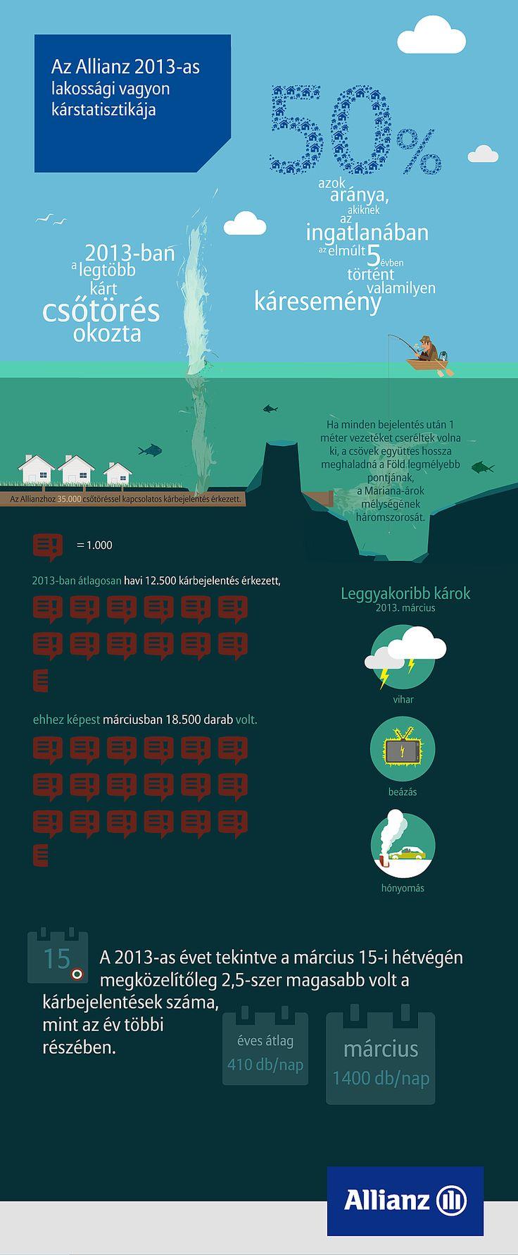 #Infografika a 2013-as kárbejelentésekről