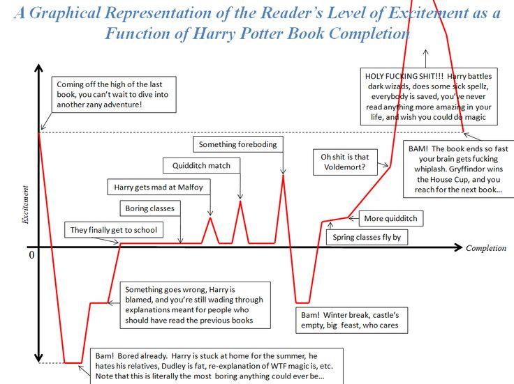 Harry Potter Book Level : Best ideas about harry potter timeline on pinterest