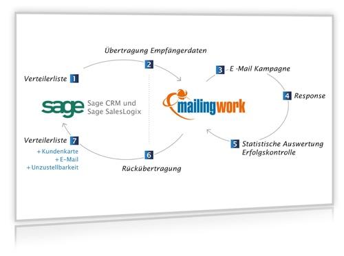 Infografik Funktionsweise mailingworkConnector Sage CRM und Sage SalesLogix