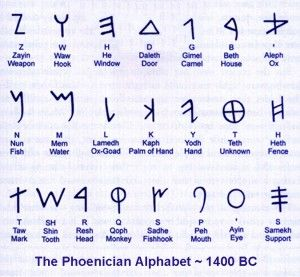 Paleo-Hebrew Alphabet From Abrham-David, the Hebrew's used this ancient Hebrew script. The original Torah & the original books of the Tanak were written in Ancient Hebrew as well.