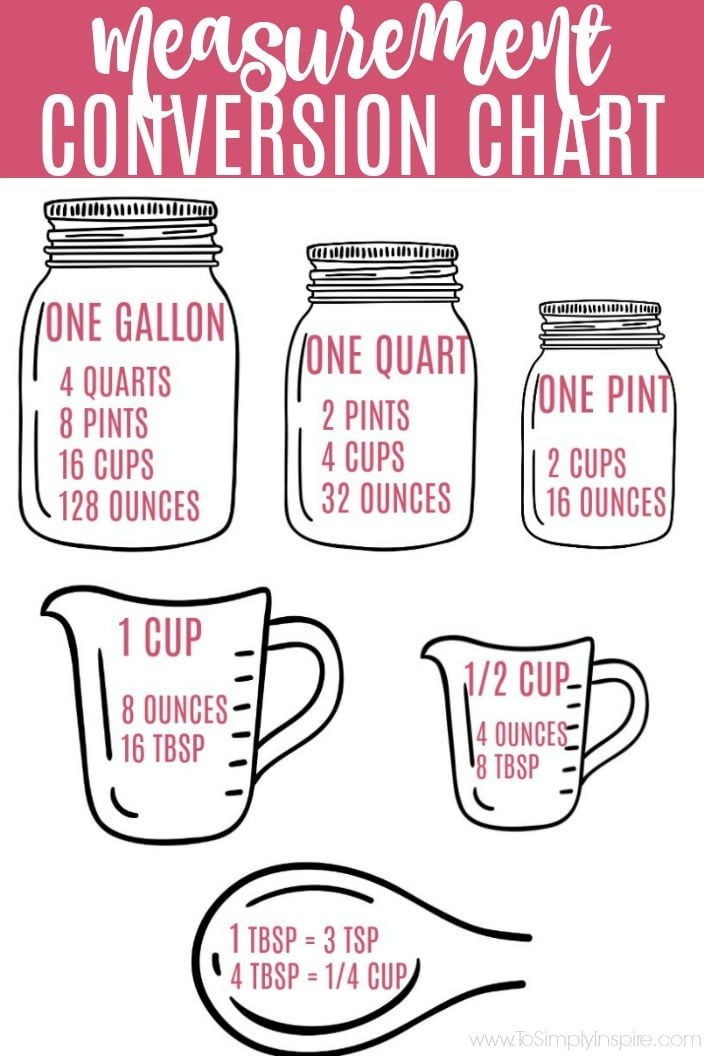 How Many Cups In A Quart Pint Or Gallon Plus Free Printable Conversion Chart Measurement Conversion Chart Gallons Quarts Pints Cups Conversion Chart