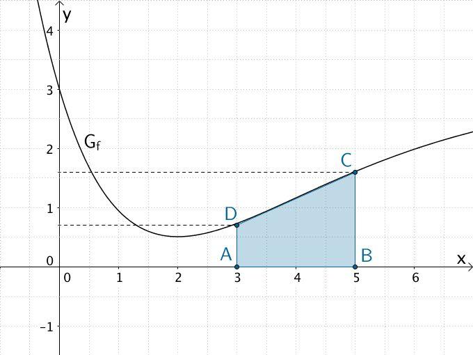 Annäherung des Flächenstücks, das der Graph der Funktion f im Intervall [3;5] mit der x-Achse einschließt, durch das Trapez ABCD