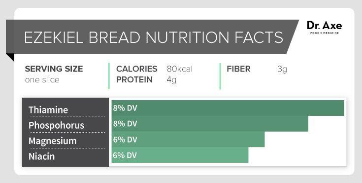 Ezekiel Bread: Superfood or Gluten Trap? - Dr. Axe
