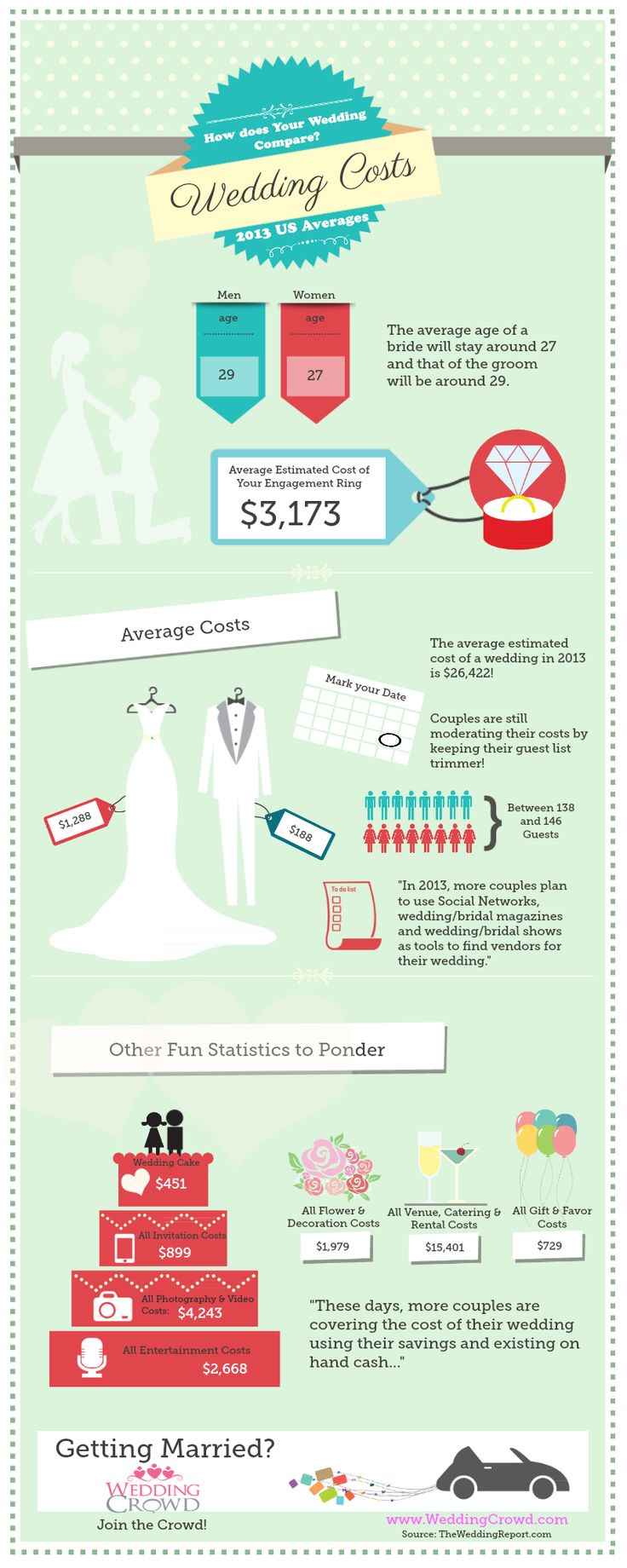 Curious how the wedding you're planning compares to the tons of others happening this year? This fun infographic from WeddingCrowd sheds some lights on the average wedding costs — and ways couples are keeping them down — for 2013.