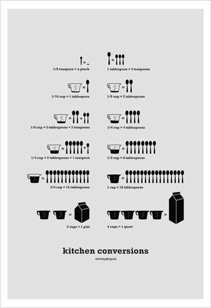 kitchen conversions: tape it to the inside of my baking cabinet. esp useful when doubling recipes: Food Recipes, Kitchens Conver Charts, Kitchens Art, Cooking Tips, Amazing Cooking, Kitchens Prints, Kitchens Converse Charts, Cooking Guide, Recipes Cooking