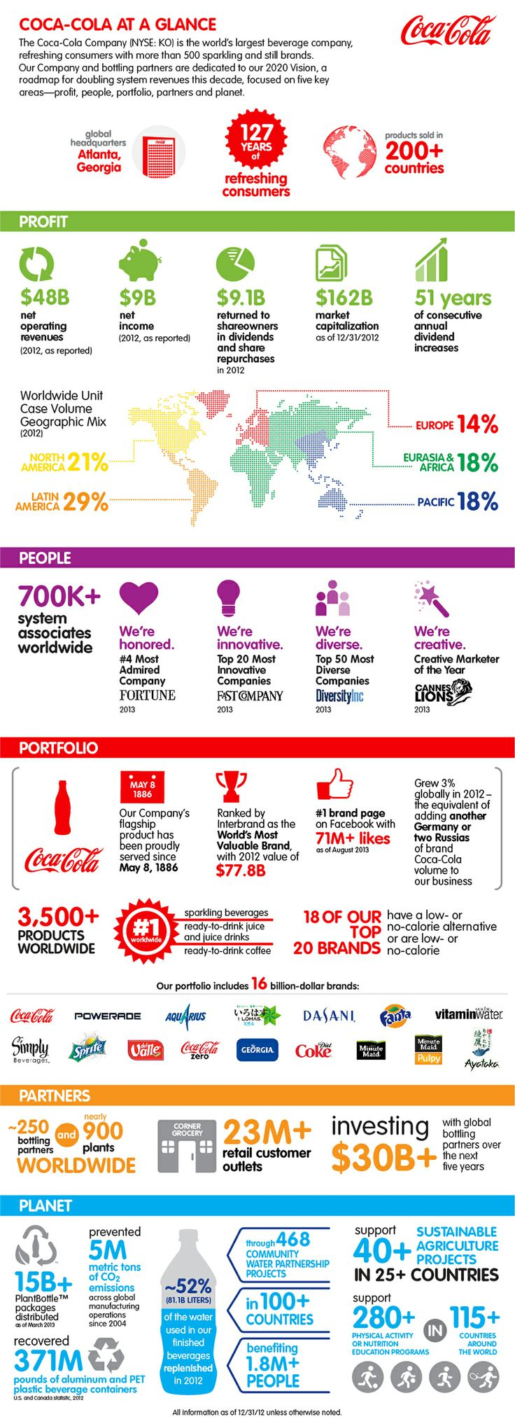 The Coca-Cola Company is the world's largest beverage ...