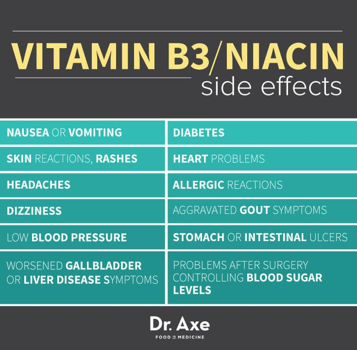 Vitamin B3 / Niacin Side Effects, Benefits & Foods - Dr. Axe