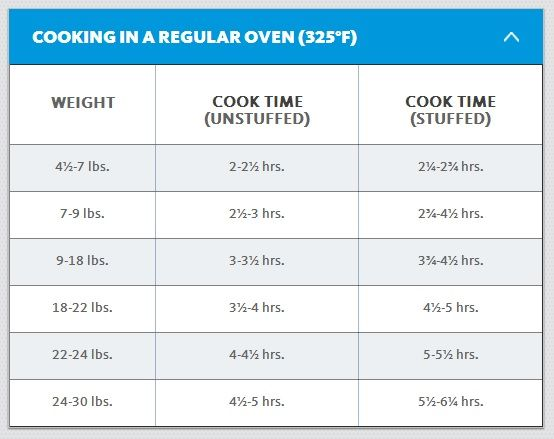 How long will a turkey take to cook - grilling24x7.com | Turkey cooking times, Cook turkey in oven