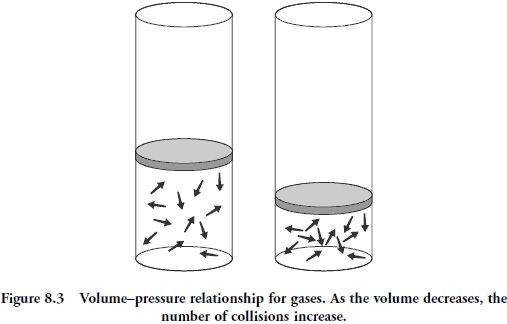 17 Best Images About Chemistry Gases On Pinterest