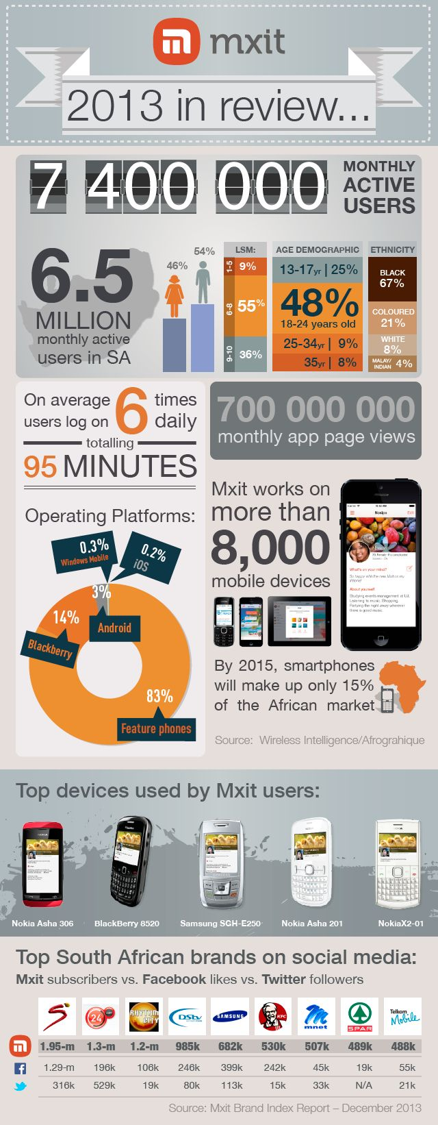 2013 in review: user stats, insights and top devices and brands on Mxit for Jan - Dec 2013