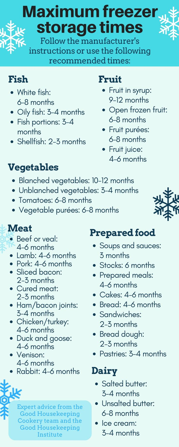 Food storage guide: how long to store frozen food in the freezer