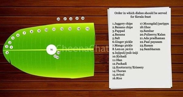 Image result for onam sadhya items list