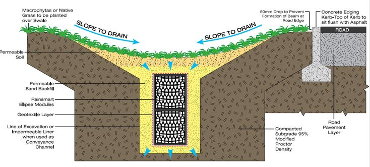 90 Best Images About Stormwater On Pinterest Green Roofs