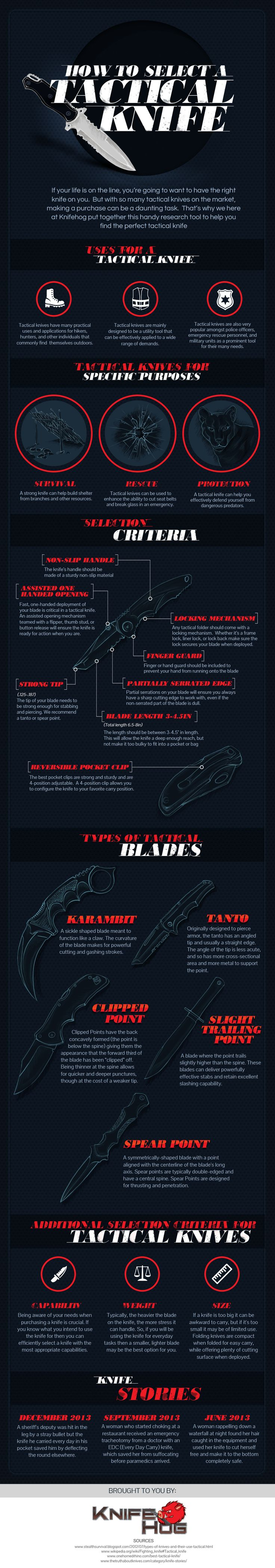 How to Select a Tactical Knife | Information on survival knives and survival blades at survivallife.com #bestsurvivalknife #bestsurvivalblade