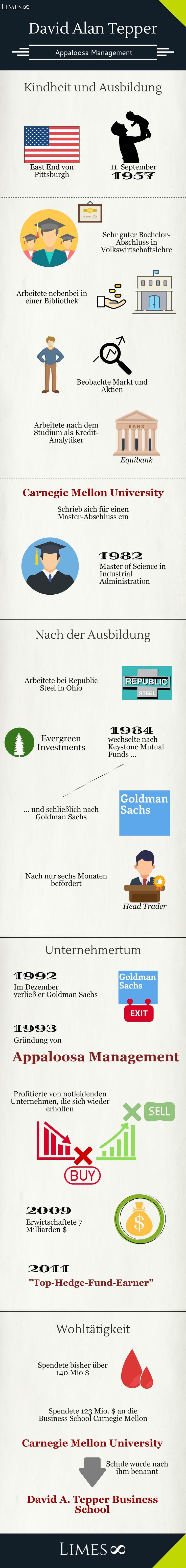 Infografik David Tepper: Präsident von Appaloosa Management. Top-Hedge-Fund-Earner 2011.