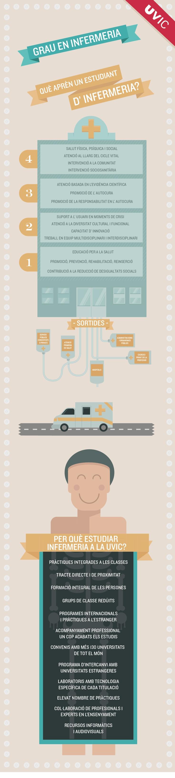 Infografia del Grau en Infermeria. #UVic #Infografia #infografies #Infermeria #grau #graus