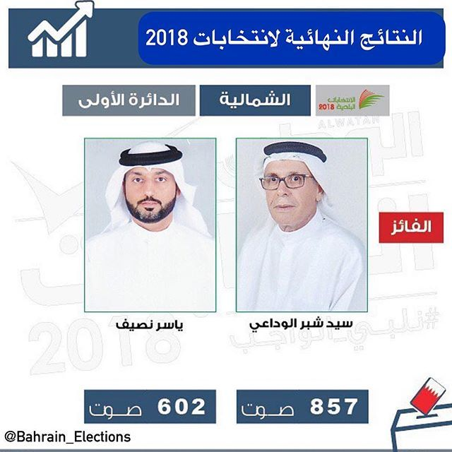 البحرين النتائج النهائية لانتخابات 2018 نلبي الواجب