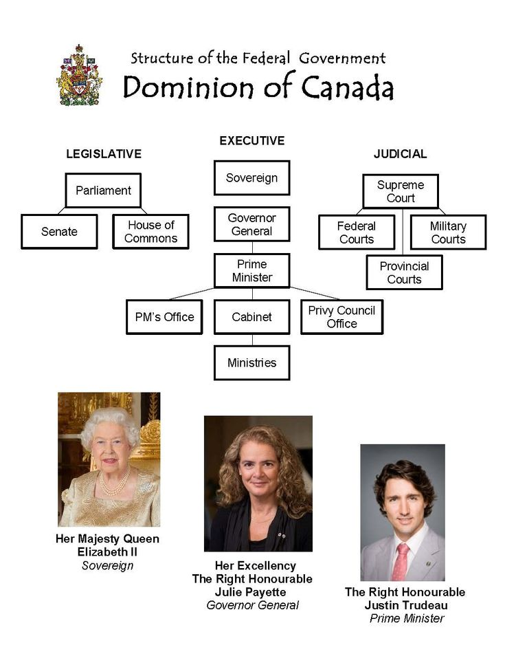 Structure of the Federal Government