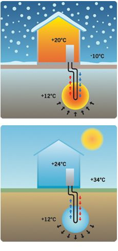 Passive cooling - Cooling your house with a heat pump from Thermia