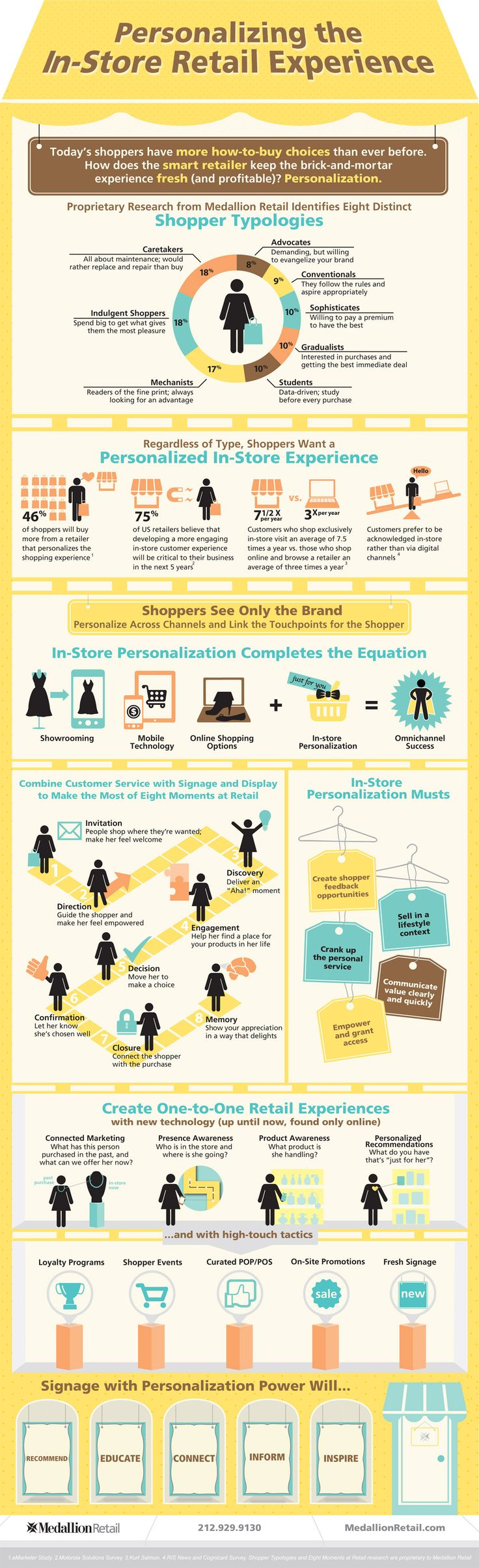 retail-its-personal-infographic.jpg 1 200×3 928 pixels