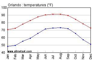 Orlando, Florida temperatures