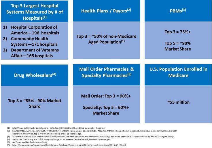 """Healthcare in the U.S. obtained a new designation in the last two decades,  as hospital systems, third party payors, pharmacies, pharmacy benefit  managers (""""PBMs""""), and the like all race for scale. That designation is  one of oligopoly. Take a look at the stats below for supporting evidence:"""