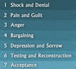 relationship breakdown grief stages and level