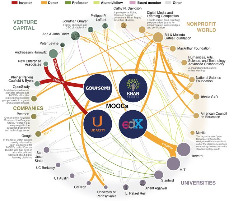 Major Players in the MOOC Universe via http://chronicle.com/article/Major-Players-in-the-MOOC/138817/