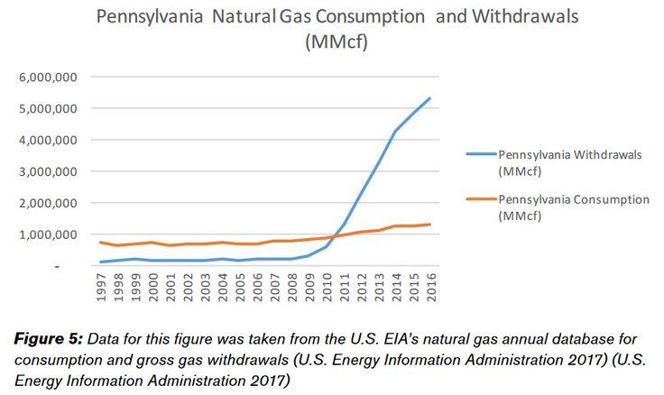 Study: Marcellus Shale Development Has Cut Pa. Natural Gas Bills 40 Percent Since 2007