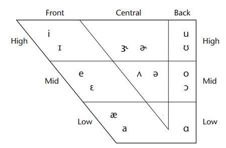 vowel-chart.jpg (450×295)