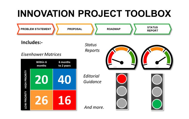 This Collection Of Innovation Project Templates Includes Expert