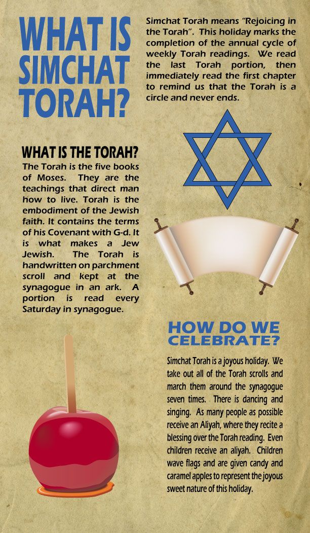 A happy, joyous celebration. The time when the last word of Torah is read and the start of a new reading, which will take a year. Children celebrate with apples and wave Israeli flags. I loved this as a child.