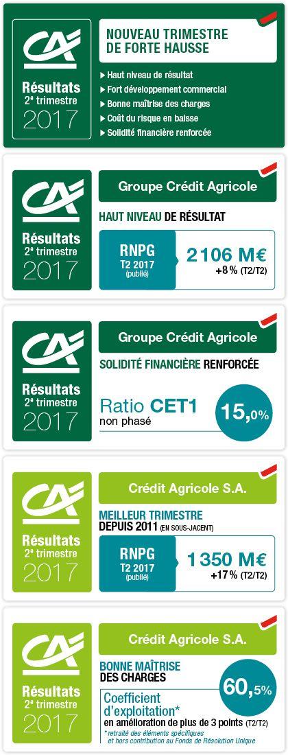 Résultats du 2e trimestre et du 1er semestre 2017