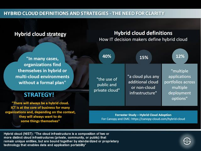 Cloud Computing From Public And Hybrid Cloud To Cloud Services And Data