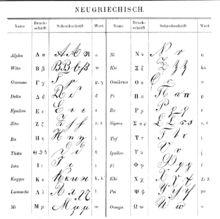 Alphabet grec — Wikipédia
